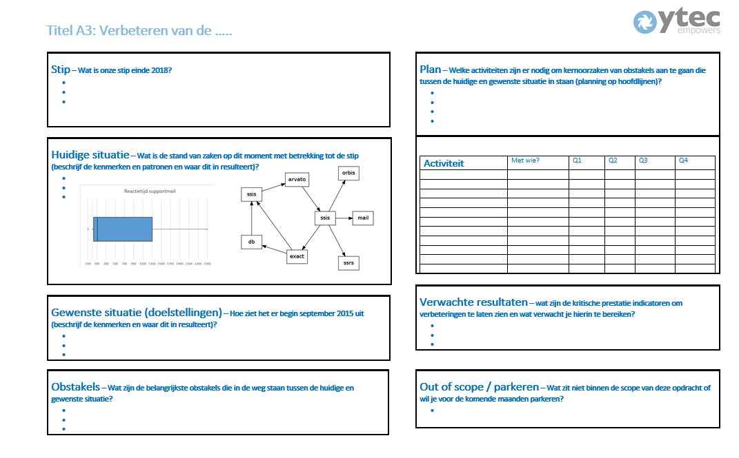 a3 process improvement template - why you should use a3 management for problem solving